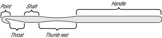 ���� - Anatomia de uma agulha de crochê