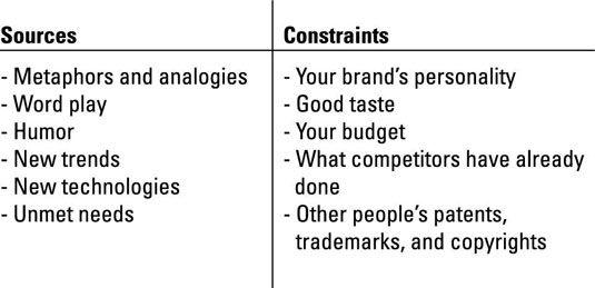 Identificar as fontes de criatividade e restrições.