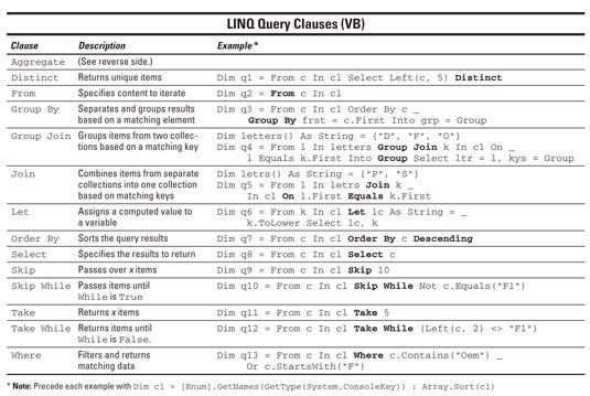 ���� - Usando LINQ cláusulas de consulta do Visual Basic com ASP.NET 3.5