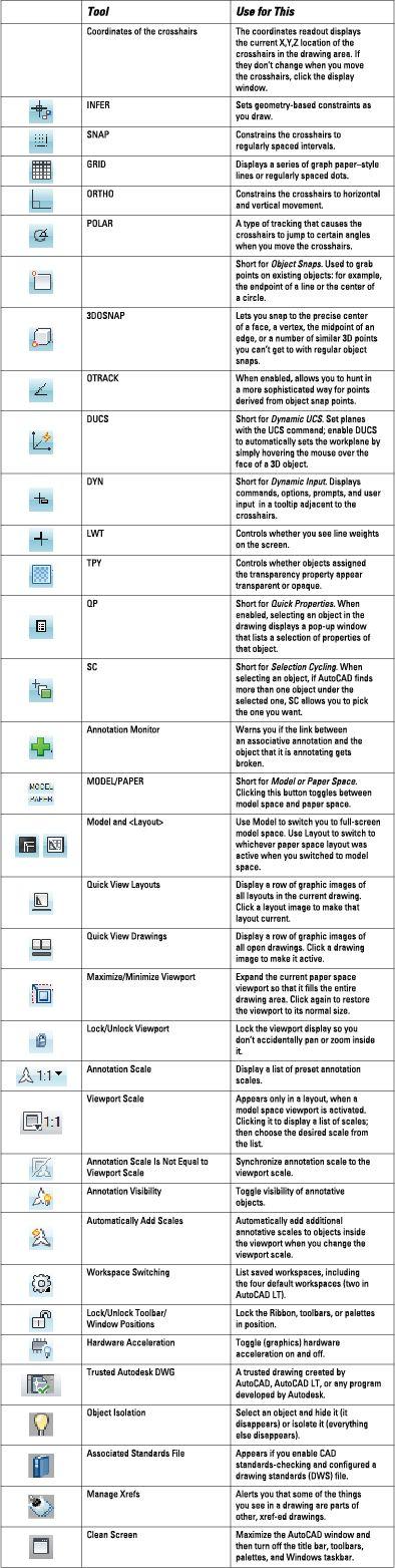 ���� - AutoCAD 2014 Ícones de status Bar