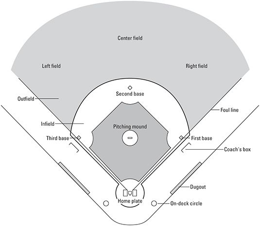 ���� - Baseball For Dummies