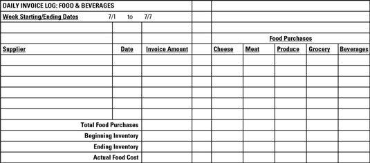 ���� - Calcular e controlar os custos dos alimentos semanais do seu caminhão Alimentos