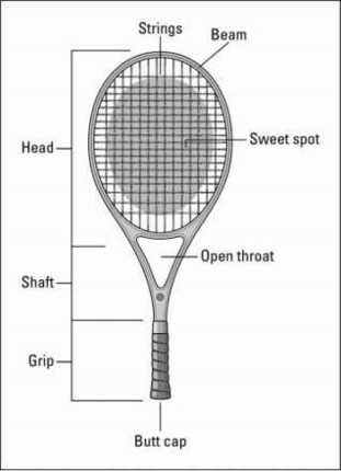���� - Escolhendo uma raquete de tênis