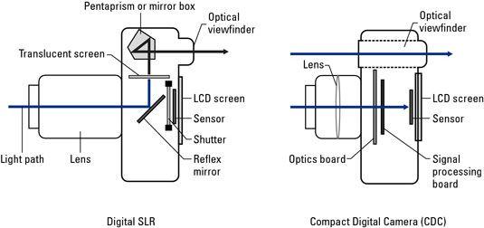 ���� - Compact Camera Digital (CDC) versus Digital SLR