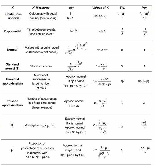 ���� - Distribuições de Probabilidade contínuas