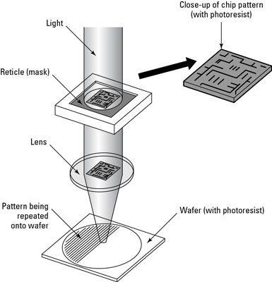 ���� - Criar Recursos Nano-Sized no computador chips usando Nanolithography