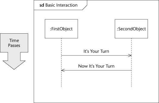 ���� - Diagramação um cenário de interação em UML 2