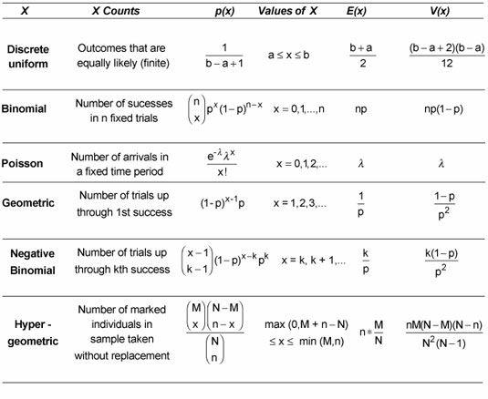 ���� - Distribuições de Probabilidade Discretas