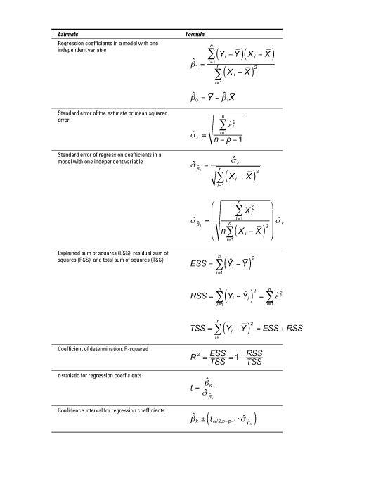 ���� - Fórmulas Úteis em Econometria