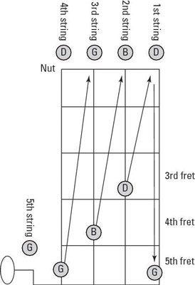 Para afinar o banjo no G ajuste utilizando a sintonização relativo, você se preocupe uma string como mostrado para coincidir com o campo