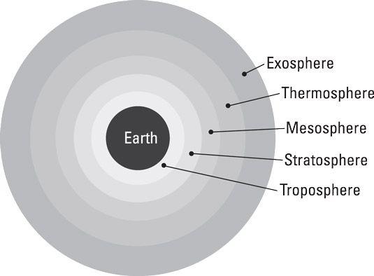 Terra's five atmospheric layers.