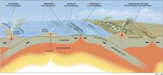 limites das placas tectônicas.