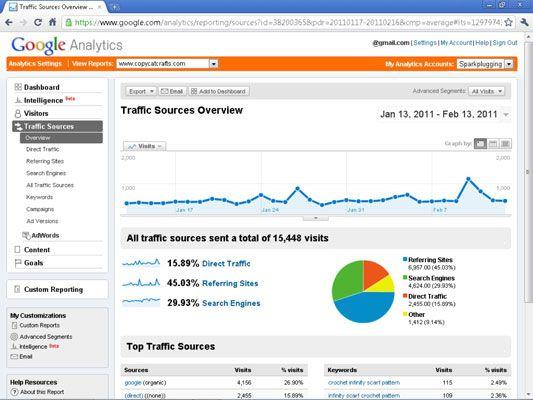 ���� - Google Analytics Tráfego Fontes Relatório