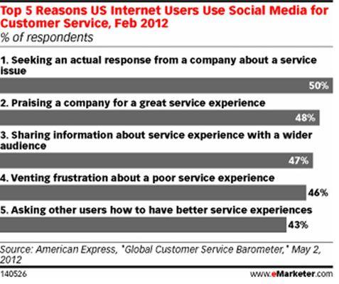 As cinco principais razões pelas quais os utilizadores da Internet nos EUA usar a mídia social para atendimento ao cliente. [Crédito: * A partir da