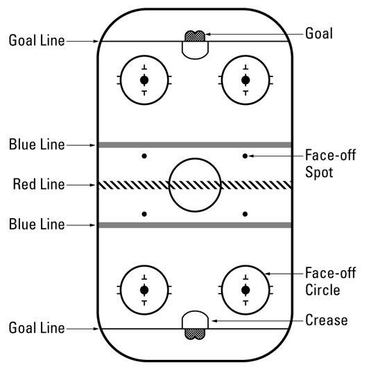 ���� - Hockey For Dummies