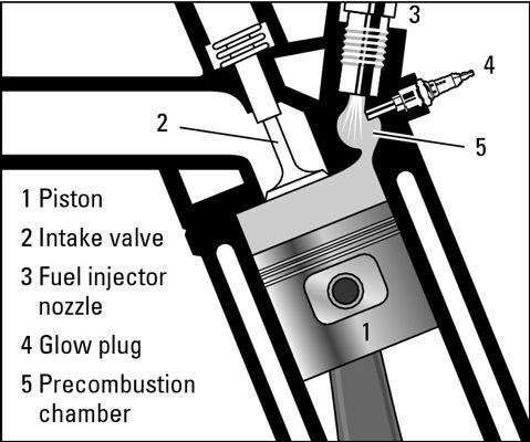 ���� - Como Do Diesel Engines Work?