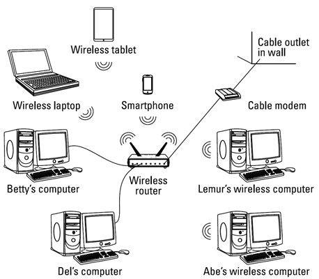 Uma rede se assemelha a uma aranha, com cada computador e dispositivo com ou sem fios que comunica com um