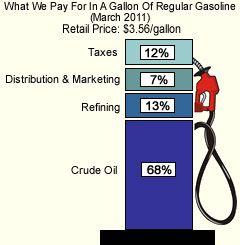 ���� - Como os preços de gás são determinadas