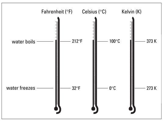 A comparação das escalas de temperatura Fahrenheit, Celsius e Kelvin.