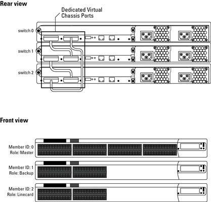 ���� - Como adicionar uma opção adicional a um Junos Virtual Switch Chassis