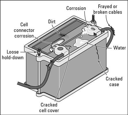 ���� - Como verificar sua bateria de carro