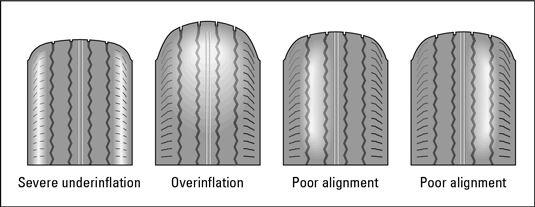 ���� - Como verificar os pneus para o desgaste