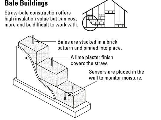 Uma parede de palha fica em uma fundação e é selado dentro e fora.