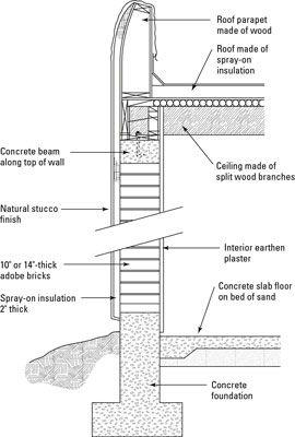 Em uma parede de adobe, os tijolos de barro estão empilhadas e cobertas com uma viga de concreto, o que ajuda a propagação