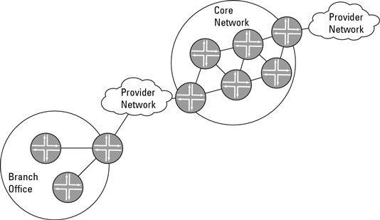 A rede de ponta-core típico.