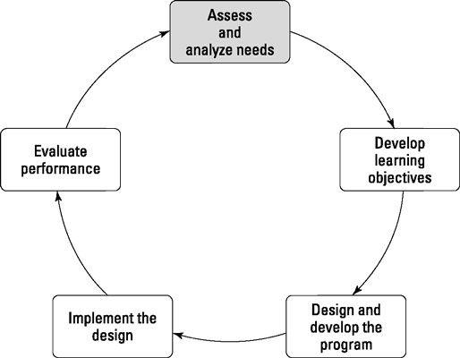 Fase I do ciclo de formação: Avaliar e analisar as necessidades.