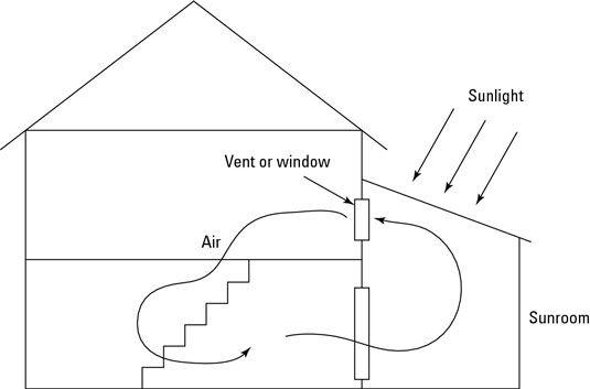 Air aquece na marquise, sobe, e entra na casa pela vent- dentro, ar esfria, pias, um