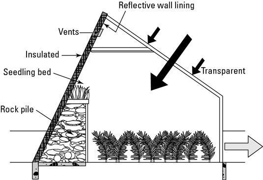 quartos solares têm os mesmos componentes básicos como estufas.