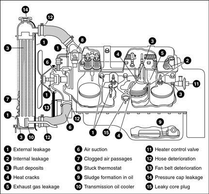 ���� - Como encontrar vazamentos no sistema de arrefecimento do seu veículo