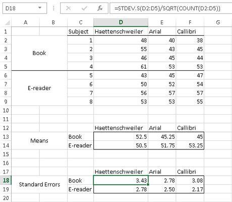 ���� - Como o gráfico dos resultados de análises de variância em Excel