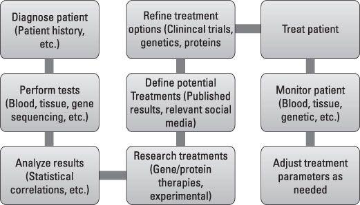 ���� - Como Incorporar Big dados para o diagnóstico de doenças