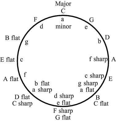 Círculo dos quintos mostra as principais chaves do lado de fora do círculo e as chaves menores no interior