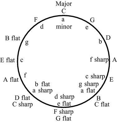 Use o círculo dos quintos para compreender a relação entre as teclas maiores e menores.