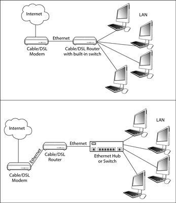 ���� - Como configurar um Hardware Internet Partilhar no Mac OS X Snow Leopard