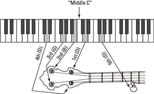 notas de piano e suas cordas correspondentes no banjo.
