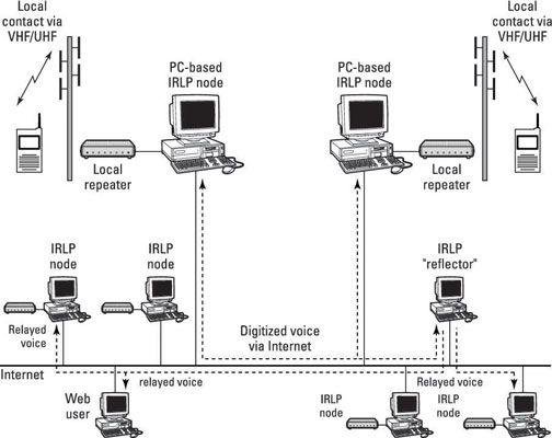 ���� - Como usar Repetidor Networks na Rádio Ham