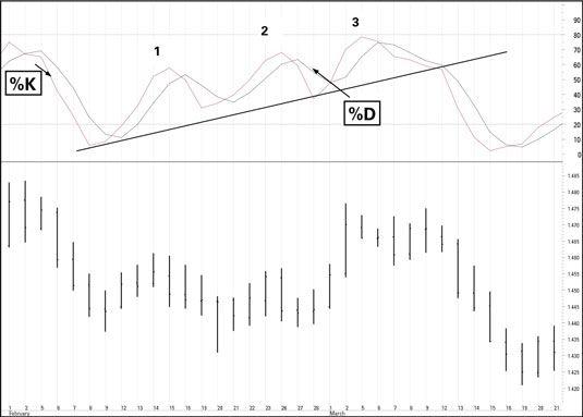 ���� - Como usar o oscilador estocástico interpretar Preço de Transacção