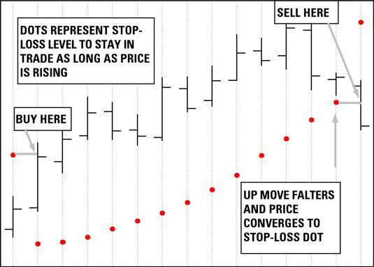 ���� - Como usar negociação ordens stop-loss