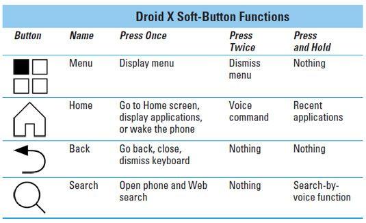 ���� - Como usar botões e tela sensível ao toque do seu Droid X