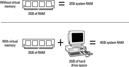���� - Como funciona a memória virtual em seu PC