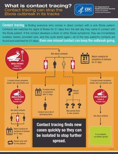 ���� - Identificar todos com quem um paciente Ebola teve contato