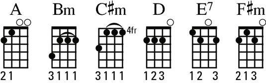 ���� - Identificar os acordes A-família em seu ukulele