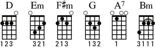 ���� - Identificar os acordes D-família em seu ukulele