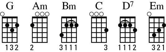 ���� - Identificar os acordes G-família em seu ukulele
