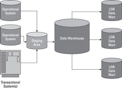 ���� - Integrar Big Data com o data warehouse tradicional