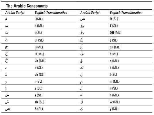 ���� - As letras árabes